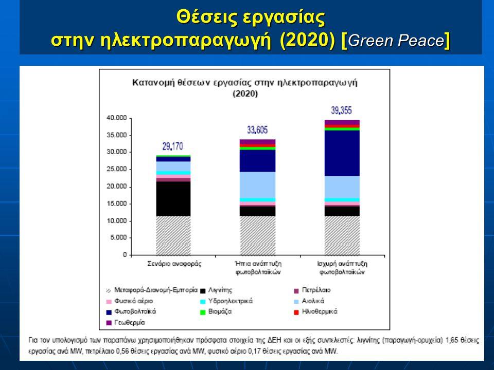 Θέσεις εργασίας στην ηλεκτροπαραγωγή (2020) [Green Peace]